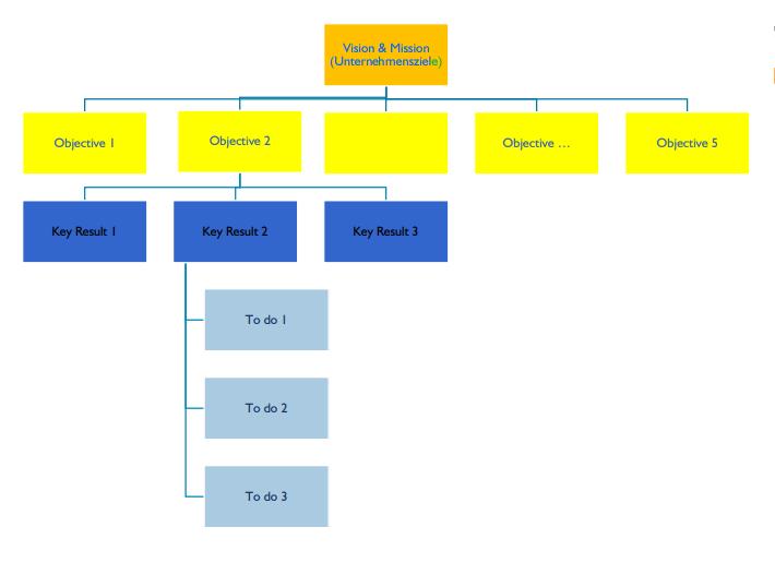Beispiel OKR Objektive Key Result