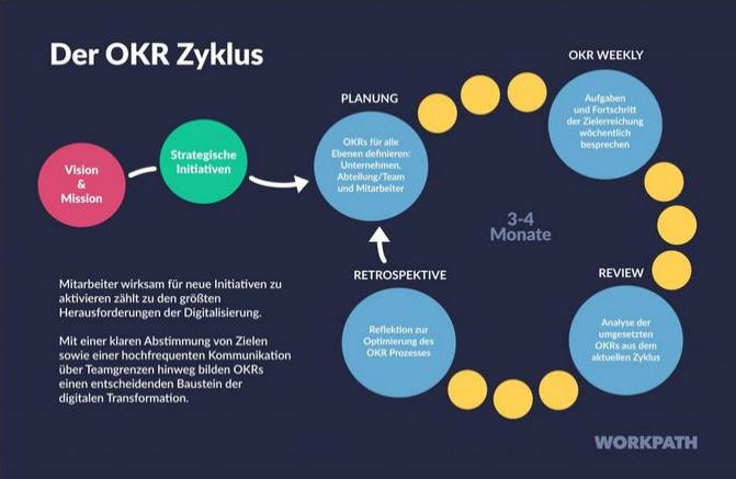 OKR Zyklus
