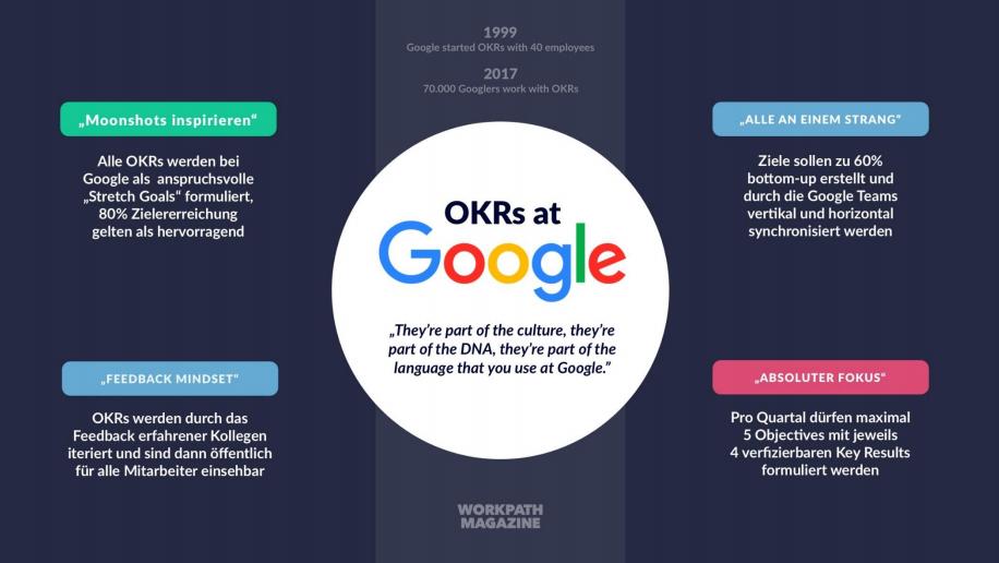 OKRs at Google